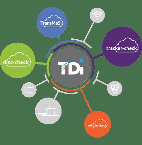 spunik TDI Cloud Solutions Contact us